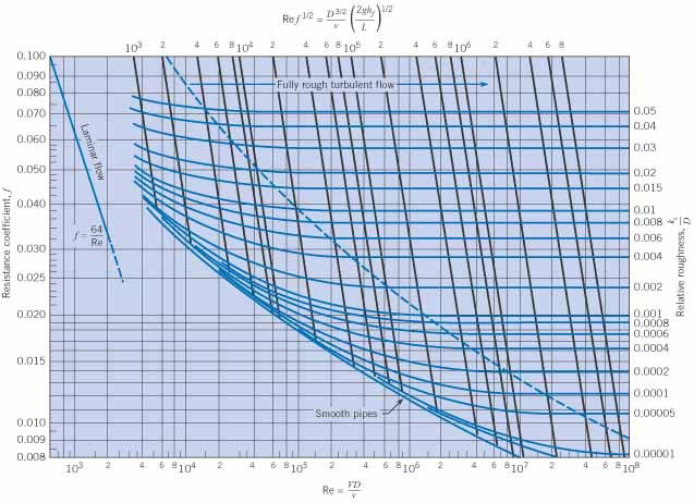 Index of civil teamscience and other engineering materials section fluid mechanics moody diagramg ccuart Image collections